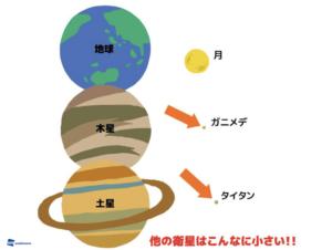 月、大きすぎる衛星、タイタン、ガニメデ、人工物
